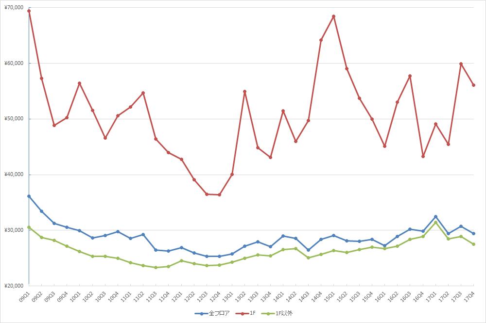 銀座エリアの1坪あたりの募集賃料の推移(期間:2009Q1~2017Q4) (単位:円/坪)(資料:ビーエーシー・アーバンプロジェクト)
