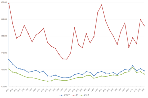 銀座エリアの1坪あたりの募集賃料の推移(期間:2009Q1~2017Q4)