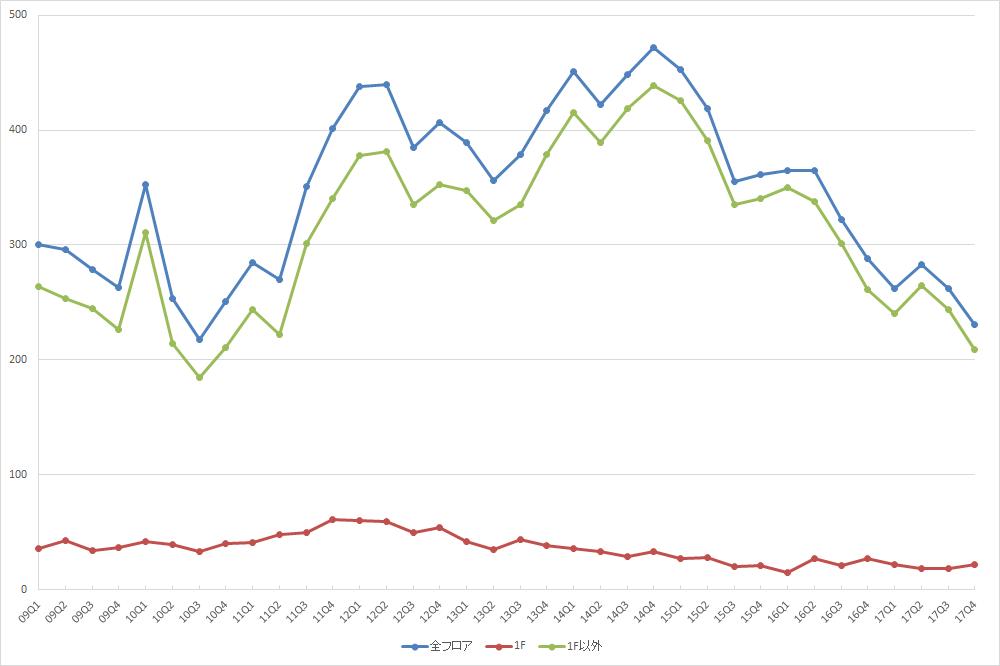 銀座エリアの募集件数の推移(期間:2009Q1~2017Q4) (資料:ビーエーシー・アーバンプロジェクト)