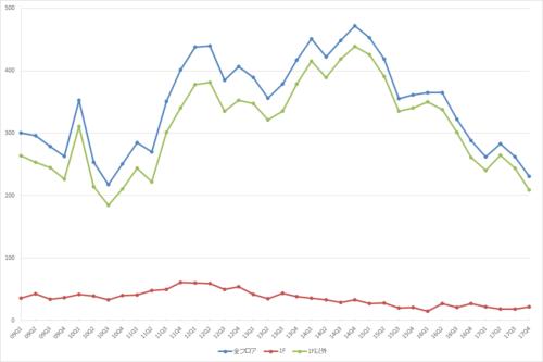銀座エリアの募集件数の推移(期間:2009Q1~2017Q4)