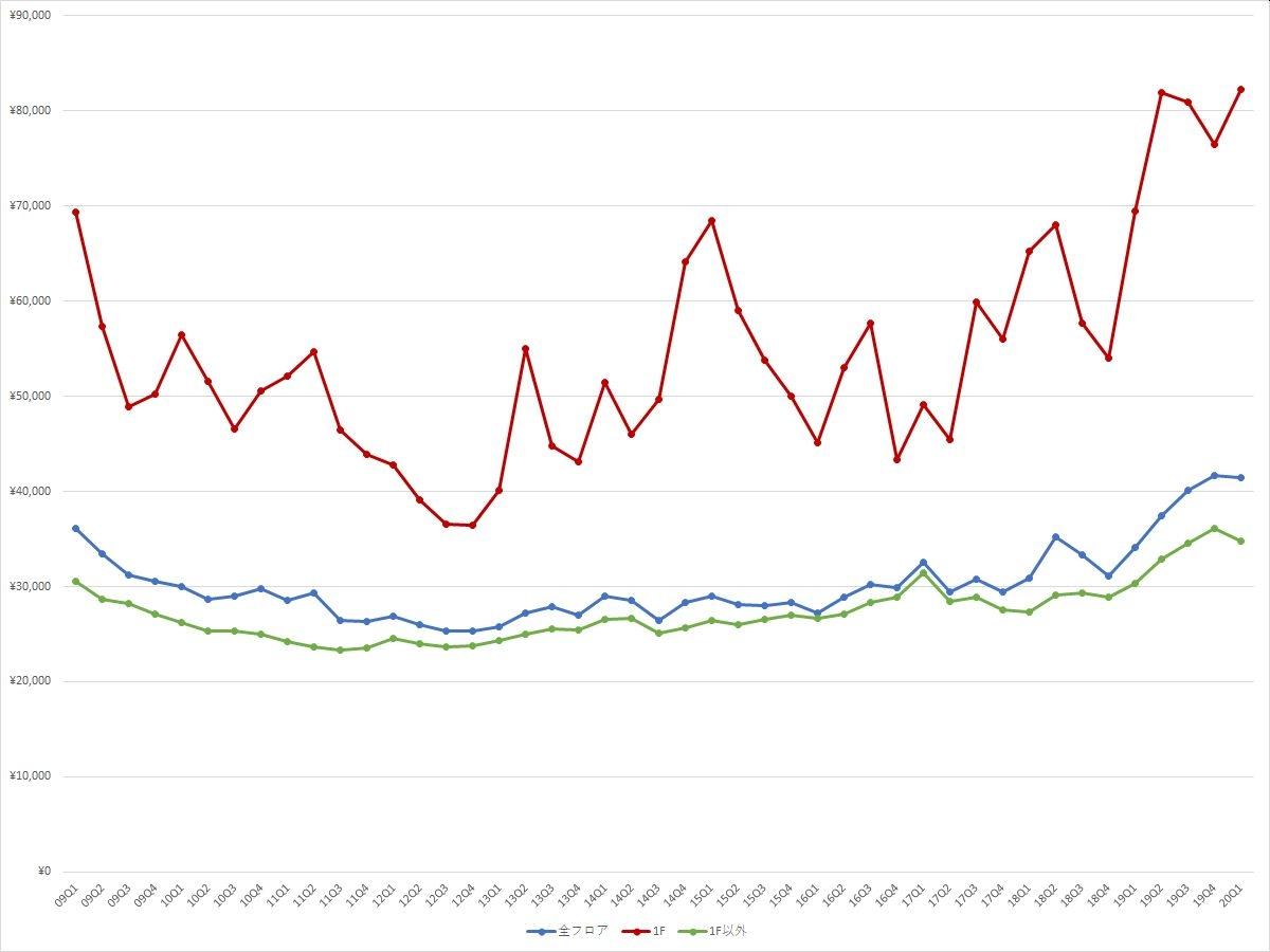 銀座エリアの1坪あたりの募集賃料の推移(期間:2009Q1~2020Q1) (資料:ビーエーシー・アーバンプロジェクトの資料を基に日経BPが作成)
