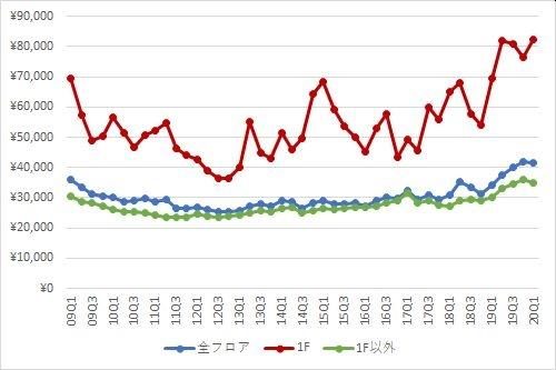 銀座エリアの1坪あたりの募集賃料の推移(期間:2009Q1~2020Q1)