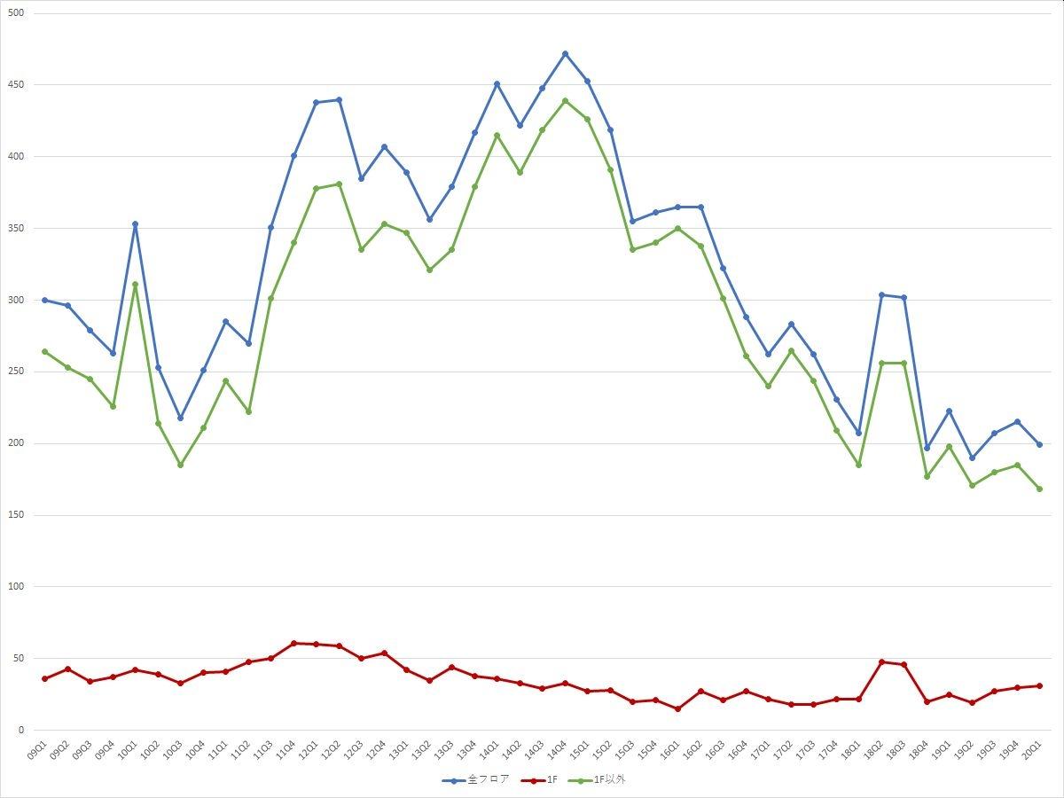 銀座エリアの募集件数の推移(期間:2009Q1~2020Q1) (資料:ビーエーシー・アーバンプロジェクトの資料を基に日経BPが作成)