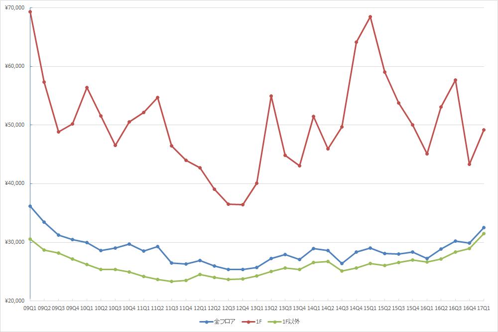 銀座エリアの1坪あたりの募集賃料の推移(期間:2009Q1~2017Q1) (単位:円/坪)(資料:ビーエーシー・アーバンプロジェクトの資料を基に日経BP総研 社会インフラ研究所が作成)