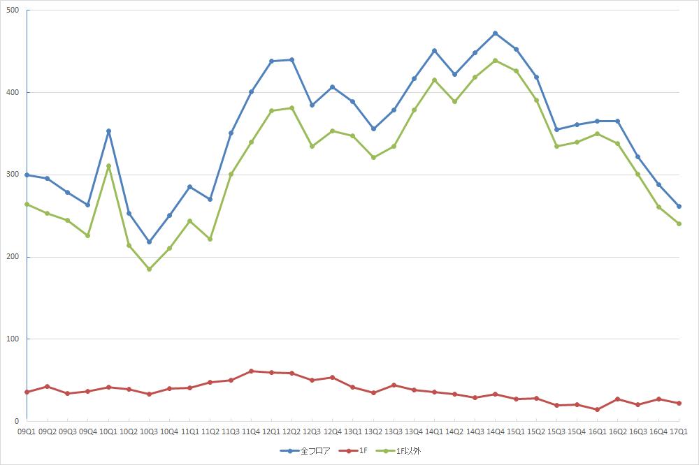 銀座エリアの募集件数の推移(期間:2009Q1~2017Q1) (資料:ビーエーシー・アーバンプロジェクトの資料を基に日経BP総研 社会インフラ研究所が作成)