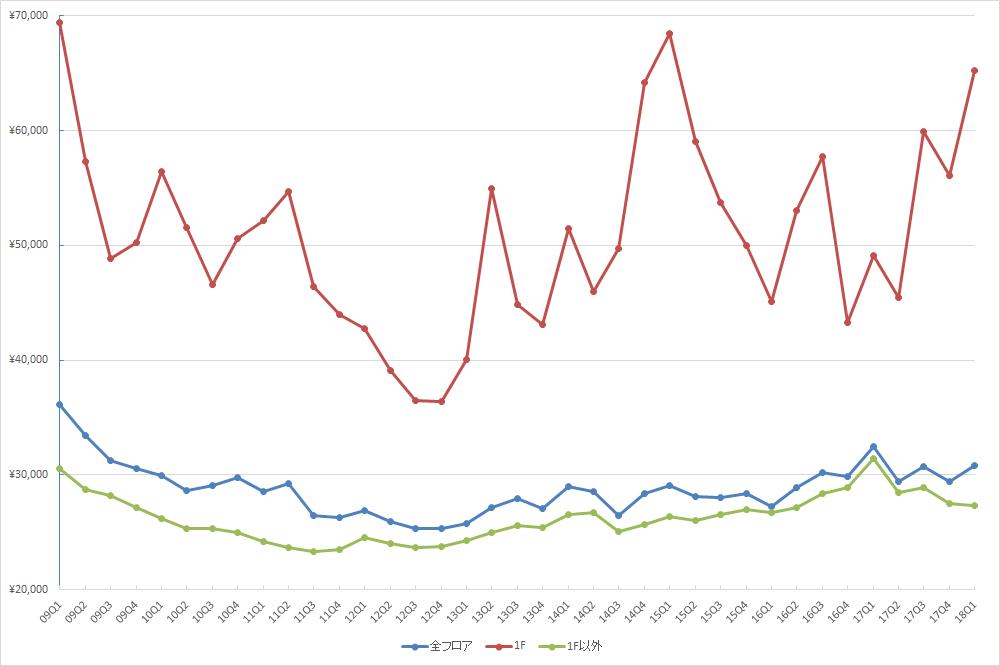 銀座エリアの1坪あたりの募集賃料の推移(期間:2009Q1~2018Q1) (単位:円/坪)(資料:ビーエーシー・アーバンプロジェクトの資料を基に日経BP社が作成)
