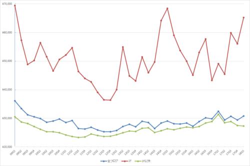 銀座エリアの1坪あたりの募集賃料の推移(期間:2009Q1~2018Q1)