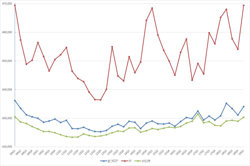 銀座エリアの1坪あたりの募集賃料の推移(期間:2009Q1~2019Q1) (資料:ビーエーシー・アーバンプロジェクトの資料を基に日経BPが作成)