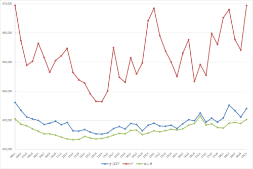 銀座エリアの1坪あたりの募集賃料の推移(期間:2009Q1~2019Q1)