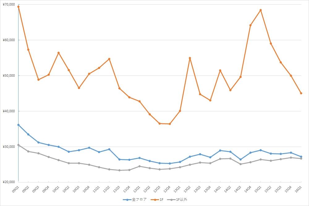 銀座エリアの1坪あたりの募集賃料の推移 (期間:09Q1~16Q1、単位:円/坪)