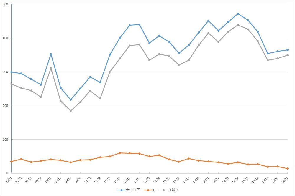 銀座エリアの募集件数の推移 (期間:09Q1~16Q1)