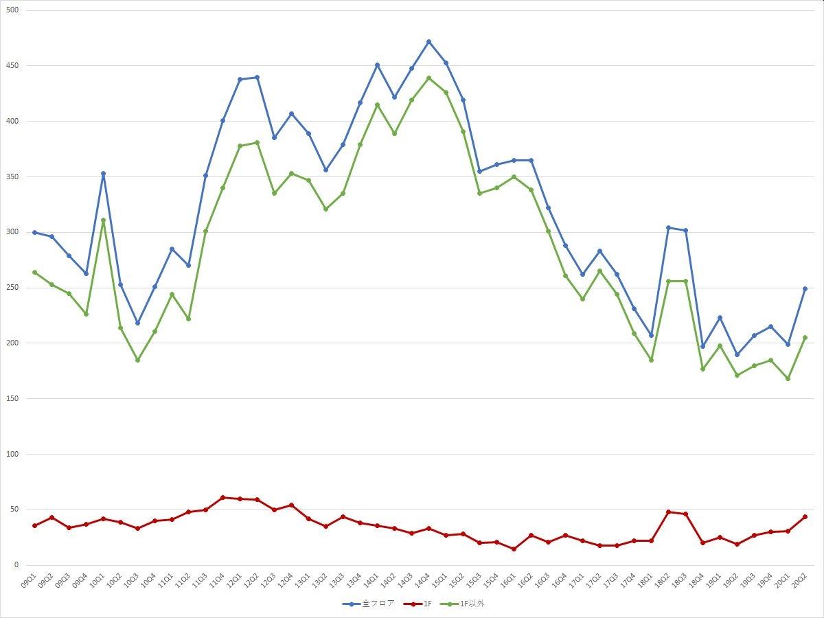 銀座エリアの募集件数の推移(期間:2009Q1~2020Q2) (資料:ビーエーシー・アーバンプロジェクトの資料を基に日経BPが作成)