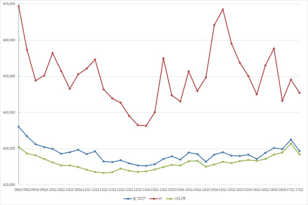 銀座エリアの1坪あたりの募集賃料の推移(期間:2009Q1~2017Q2) (単位:円/坪)(資料:ビーエーシー・アーバンプロジェクトの資料を基に日経BPが作成)