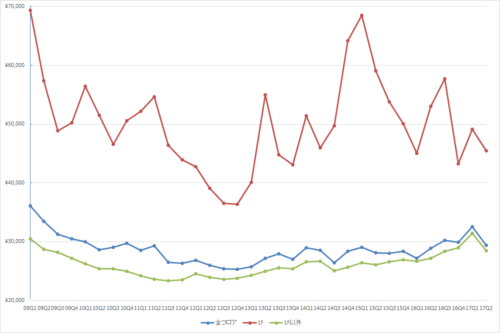 銀座エリアの1坪あたりの募集賃料の推移(期間:2009Q1~2017Q2)(単位:円/坪)(資料:ビーエーシー・アーバンプロジェクトの資料を基に日経BPが作成)