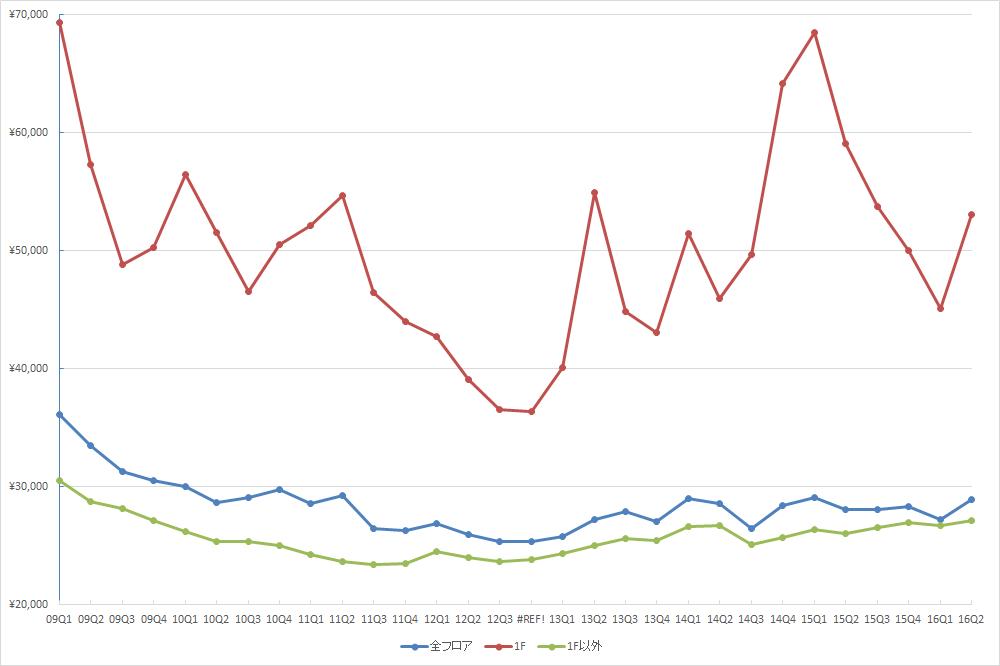 銀座エリアの1坪あたりの募集賃料の推移 (期間:09Q1~16Q2、単位:円/坪)(資料:ビーエーシー・アーバンプロジェクトの資料を基に日経BPインフラ総合研究所が作成)