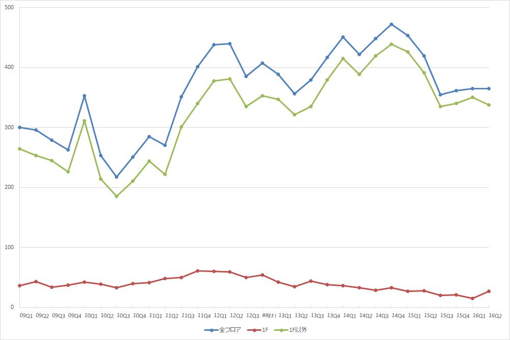 銀座エリアの募集件数の推移 (期間:09Q1~16Q2)(資料:ビーエーシー・アーバンプロジェクトの資料を基に日経BPインフラ総合研究所が作成)