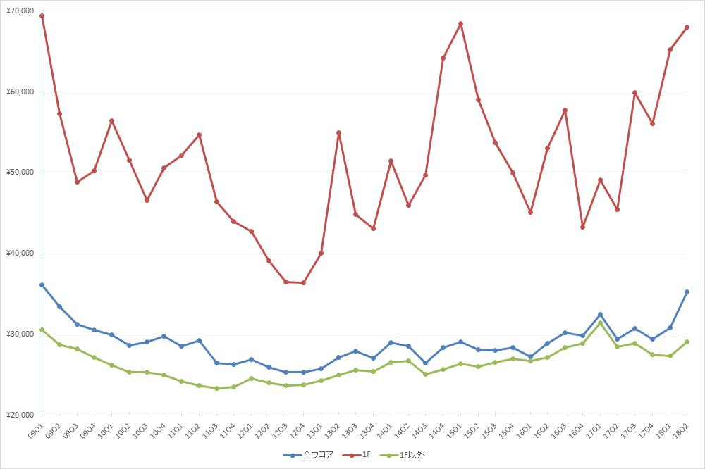 銀座エリアの1坪あたりの募集賃料の推移(期間:2009Q1~2018Q2) (単位:円/坪)(資料:ビーエーシー・アーバンプロジェクトの資料を基に日経BP社が作成)