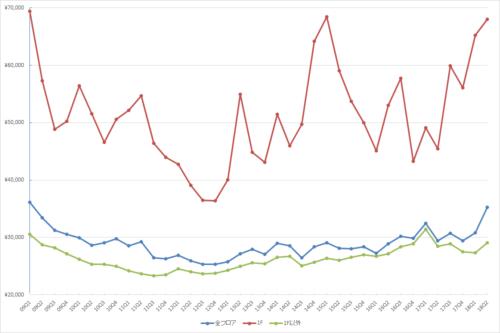 銀座エリアの1坪あたりの募集賃料の推移(期間:2009Q1~2018Q2)(単位:円/坪)(資料:ビーエーシー・アーバンプロジェクトの資料を基に日経BP社が作成)