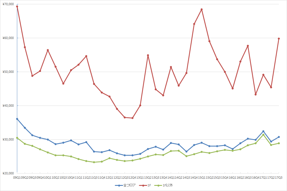 銀座エリアの1坪あたりの募集賃料の推移(期間:2009Q1~2017Q3) (単位:円/坪)(資料:ビーエーシー・アーバンプロジェクトの資料を基に日経BP社が作成)
