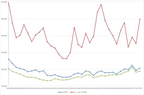 銀座エリアの1坪あたりの募集賃料の推移(期間:2009Q1~2017Q3)(単位:円/坪)(資料:ビーエーシー・アーバンプロジェクトの資料を基に日経BP社が作成)