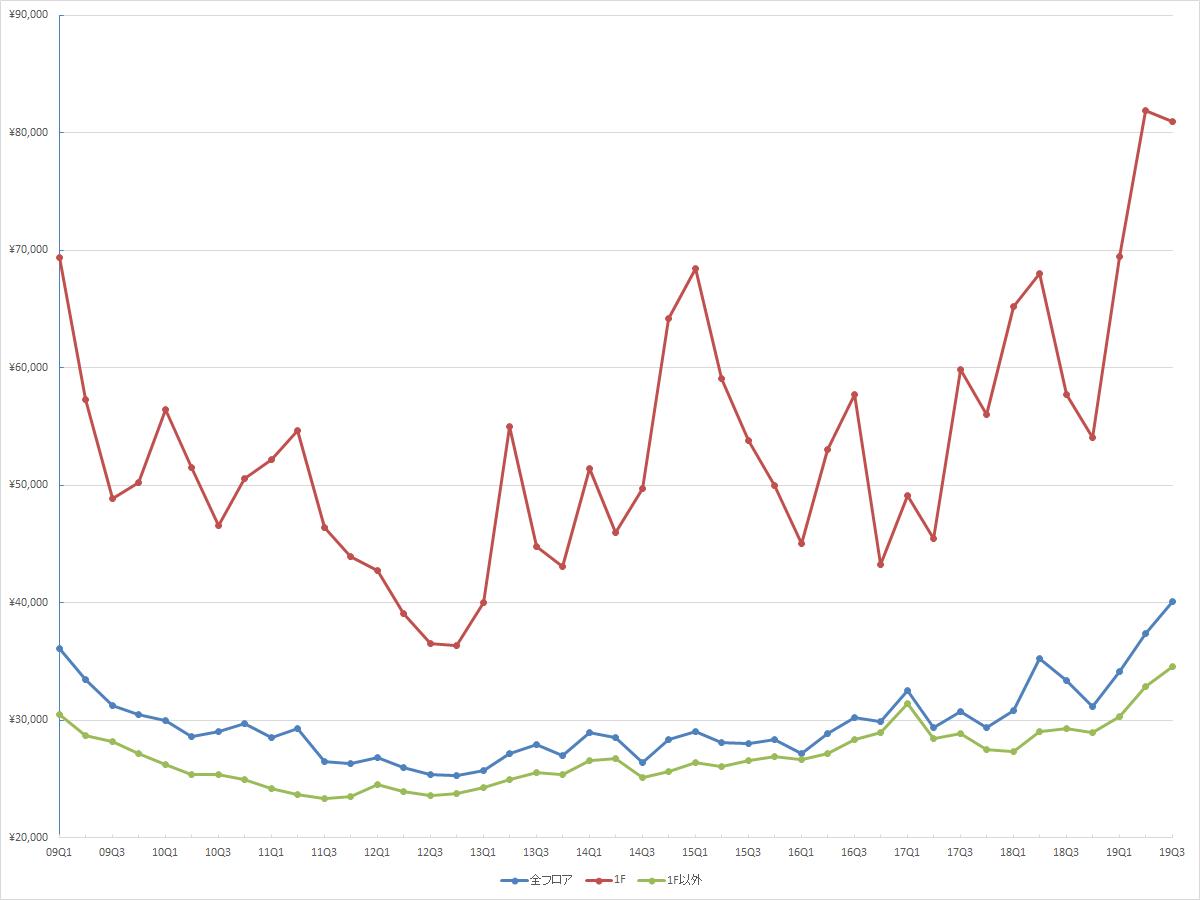銀座エリアの1坪あたりの募集賃料の推移(期間:2009Q1~2019Q3) (資料:ビーエーシー・アーバンプロジェクトの資料を基に日経BPが作成)