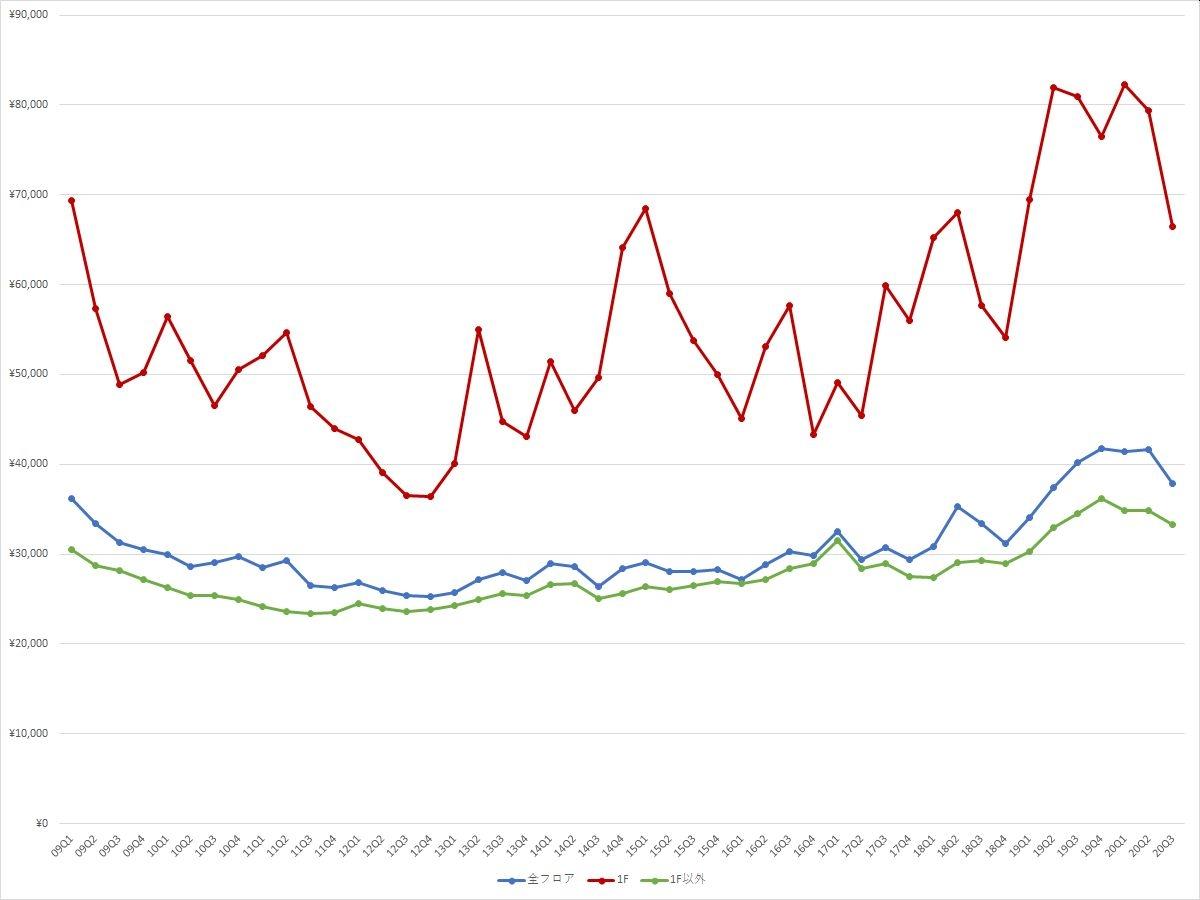 銀座エリアの1坪あたりの募集賃料の推移(期間:2009Q1~2020Q3) (資料:ビーエーシー・アーバンプロジェクトの資料を基に日経BPが作成)