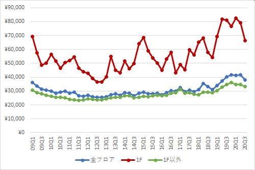 銀座エリアの1坪あたりの募集賃料の推移(期間:2009Q1~2020Q3)