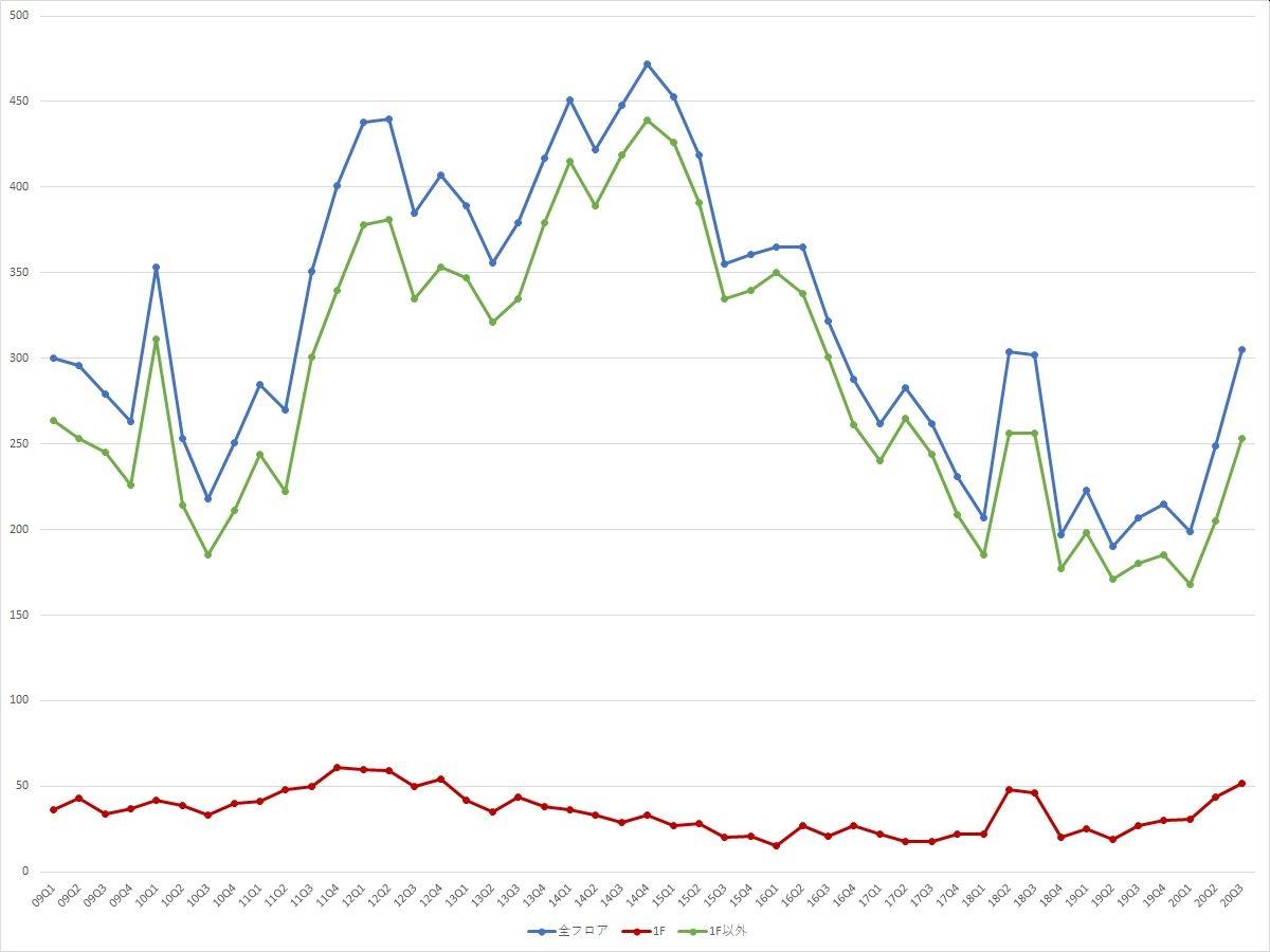 銀座エリアの募集件数の推移(期間:2009Q1~2020Q3) (資料:ビーエーシー・アーバンプロジェクトの資料を基に日経BPが作成)