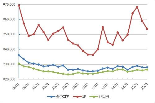 銀座エリアの1坪あたりの募集賃料の推移(期間:09Q1~15Q3、単位:円/坪)