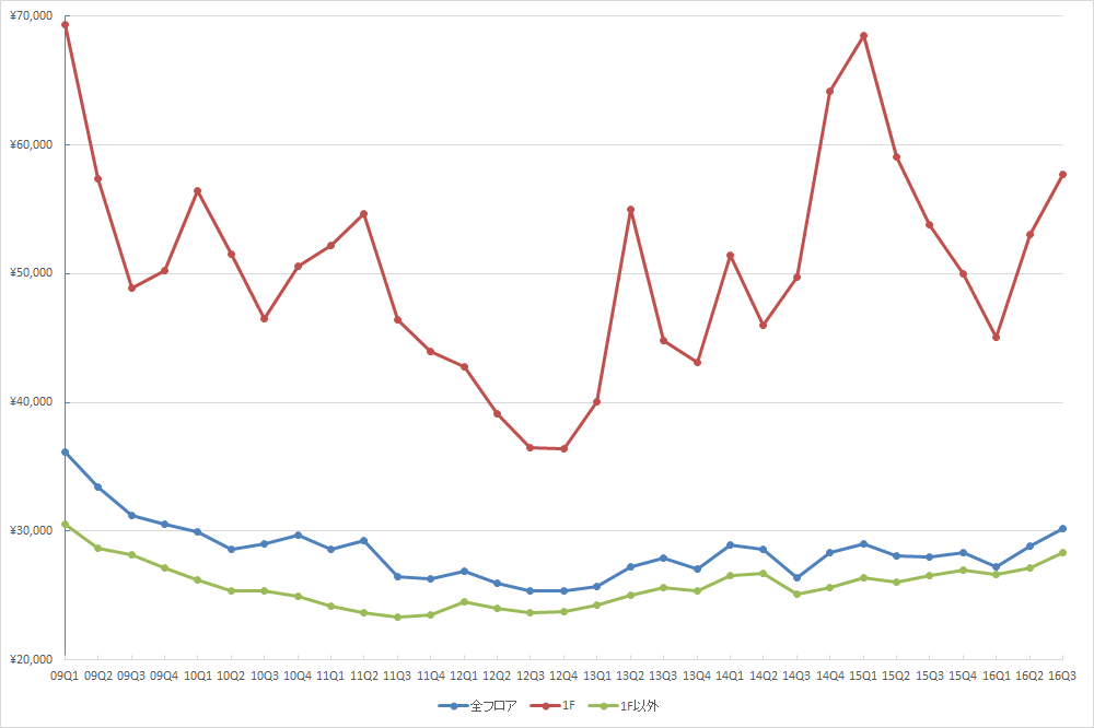 銀座エリアの1坪あたりの募集賃料の推移 (単位:円/坪)(資料:ビーエーシー・アーバンプロジェクトの資料を基に日経BPインフラ総合研究所が作成)