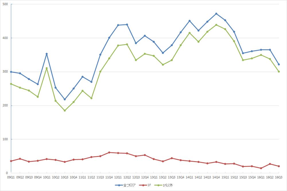 銀座エリアの募集件数の推移 (資料:ビーエーシー・アーバンプロジェクトの資料を基に日経BPインフラ総合研究所が作成)