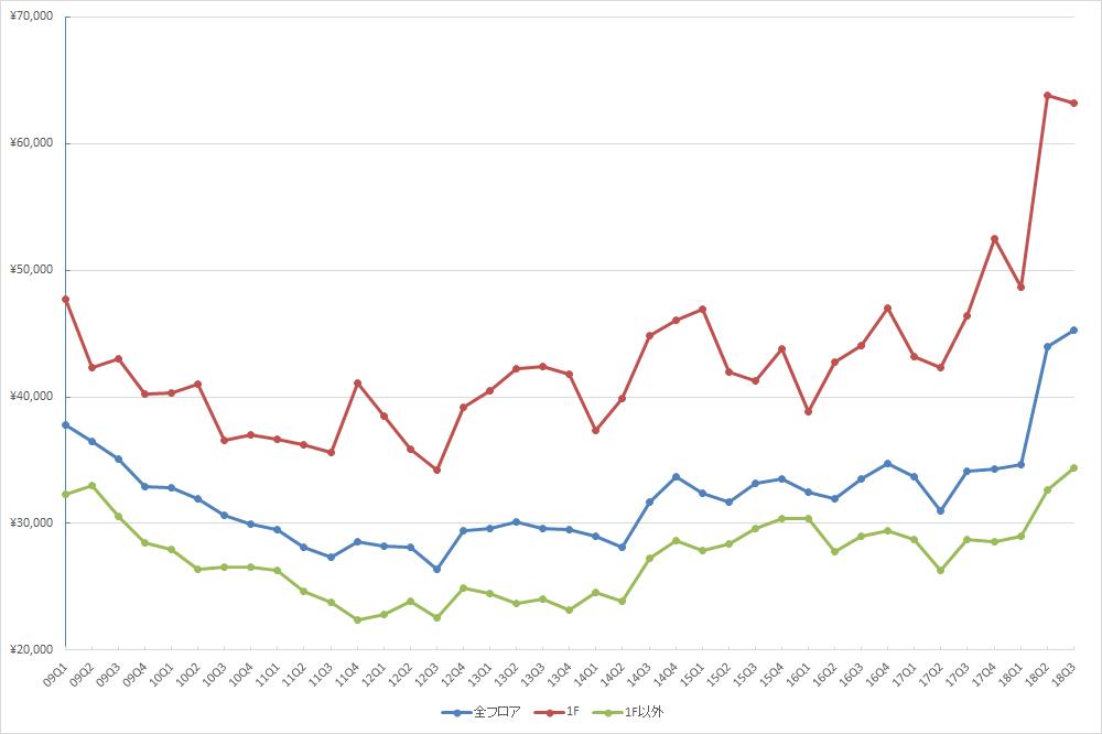 表参道エリアの1坪あたりの募集賃料の推移(期間:2009Q1~2018Q3) (単位:円/坪)(資料:ビーエーシー・アーバンプロジェクトの資料を基に日経BP社が作成)