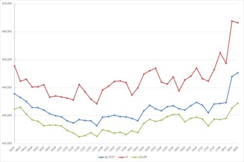 表参道エリアの1坪あたりの募集賃料の推移(期間:2009Q1~2018Q3)