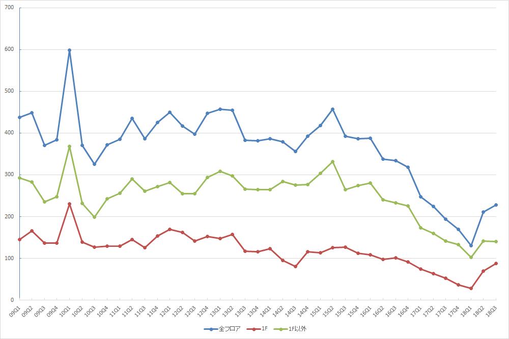 表参道エリアの募集件数の推移(期間:2009Q1~2018Q3) (資料:ビーエーシー・アーバンプロジェクトの資料を基に日経BP社が作成)