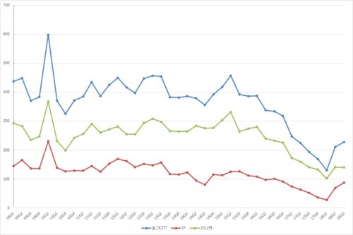 表参道エリアの募集件数の推移(期間:2009Q1~2018Q3)