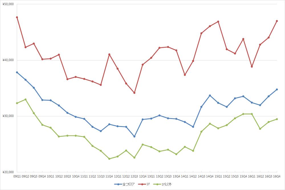表参道エリアの1坪あたりの募集賃料の推移(期間:2009Q1~2016Q4) (単位:円/坪)(資料:ビーエーシー・アーバンプロジェクトの資料を基に日経BPインフラ総合研究所が作成)