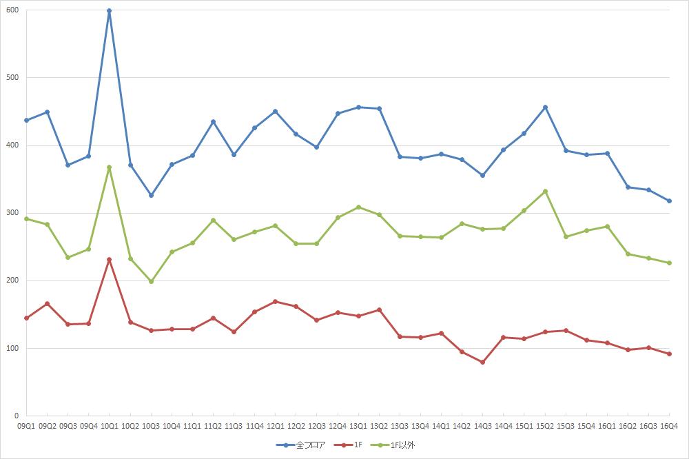 表参道エリアの募集件数の推移(期間:2009Q1~2016Q4) (資料:ビーエーシー・アーバンプロジェクトの資料を基に日経BPインフラ総合研究所が作成)