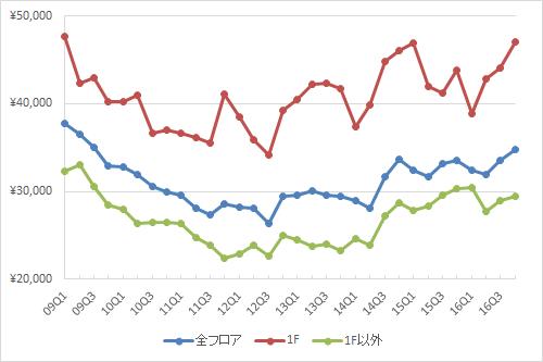 表参道エリアの1坪あたりの募集賃料の推移(期間:2009Q1~2016Q4、単位:円/坪)(資料:ビーエーシー・アーバンプロジェクトの資料を基に日経BPインフラ総合研究所が作成)