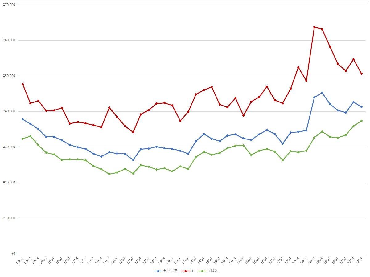 表参道エリアの1坪あたりの募集賃料の推移(期間:2009Q1~2019Q4) (資料:ビーエーシー・アーバンプロジェクトの資料を基に日経BPが作成)