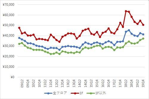 表参道エリアの1坪あたりの募集賃料の推移(期間:2009Q1~2019Q4)
