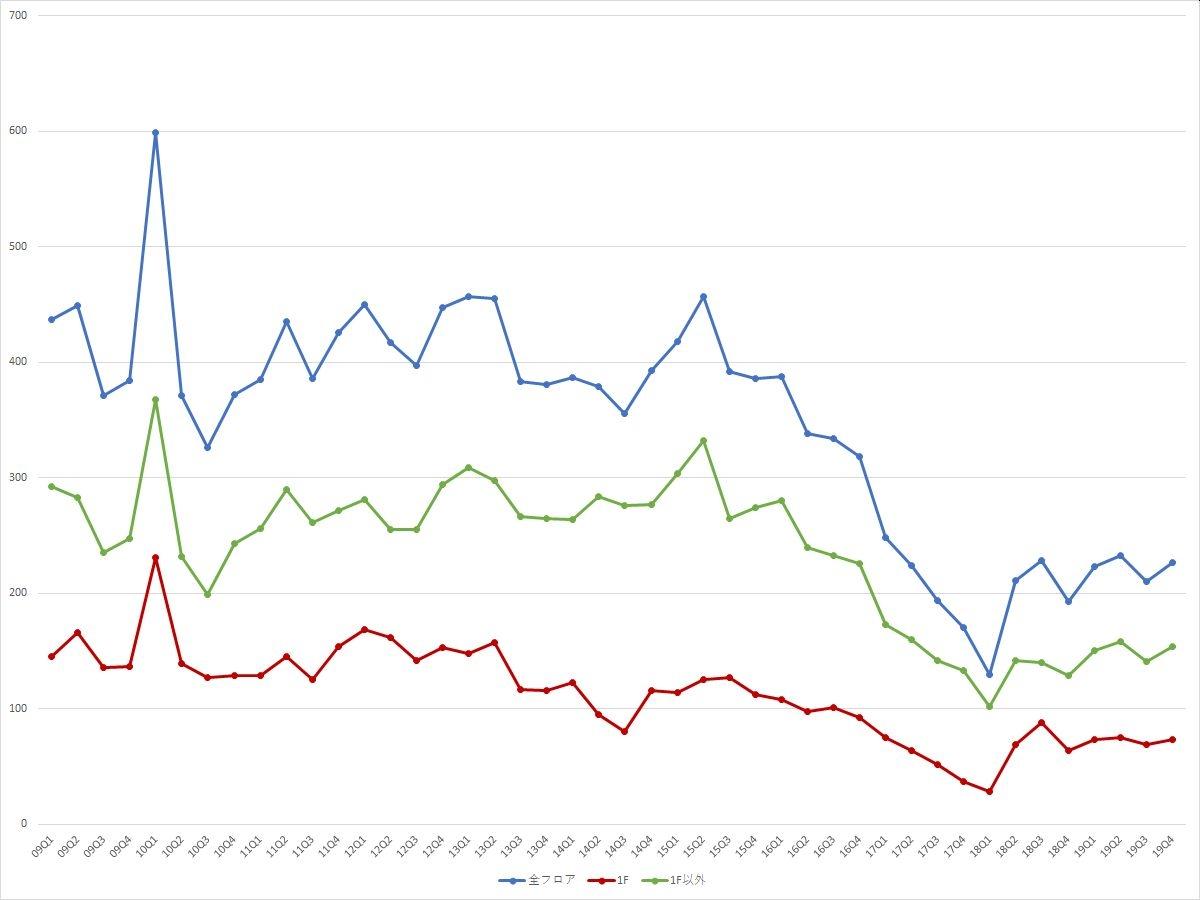 表参道エリアの募集件数の推移(期間:2009Q1~2019Q4) (資料:ビーエーシー・アーバンプロジェクトの資料を基に日経BPが作成)