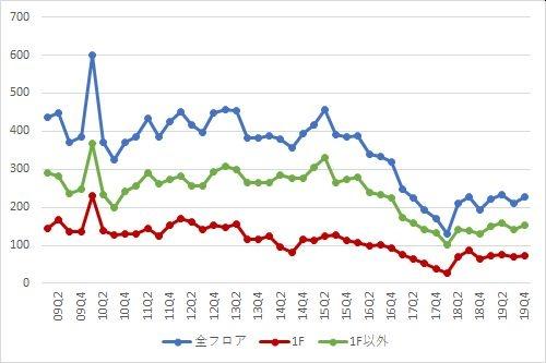 表参道エリアの募集件数の推移(期間:2009Q1~2019Q4)