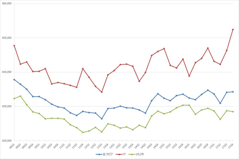 表参道エリアの1坪あたりの募集賃料の推移(期間:2009Q1~2017Q4) (単位:円/坪)(資料:ビーエーシー・アーバンプロジェクト)
