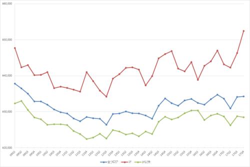 表参道エリアの1坪あたりの募集賃料の推移(期間:2009Q1~2017Q4)