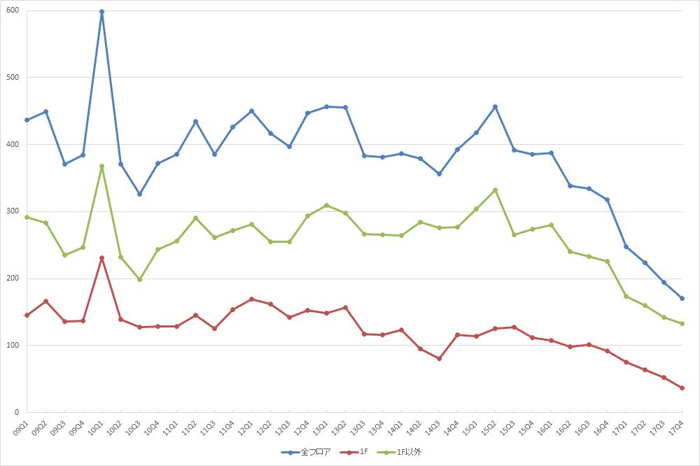 表参道エリアの募集件数の推移(期間:2009Q1~2017Q4) (資料:ビーエーシー・アーバンプロジェクト)