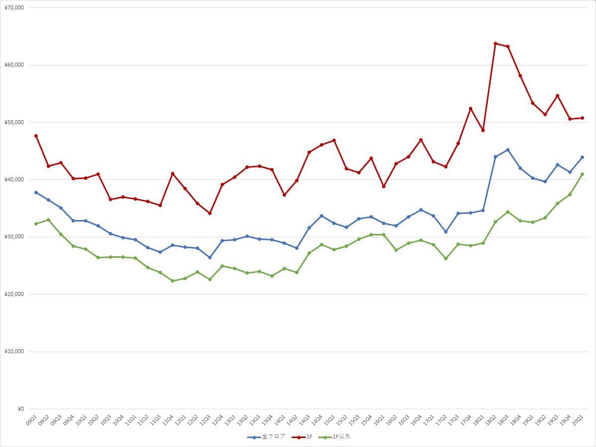 表参道エリアの1坪あたりの募集賃料の推移(期間:2009Q1~2020Q1) (資料:ビーエーシー・アーバンプロジェクトの資料を基に日経BPが作成)
