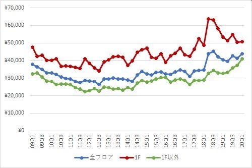 表参道エリアの1坪あたりの募集賃料の推移(期間:2009Q1~2020Q1)