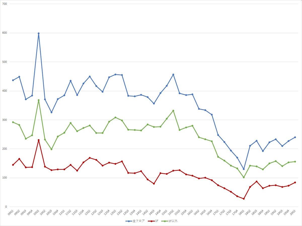 表参道エリアの募集件数の推移(期間:2009Q1~2020Q1) (資料:ビーエーシー・アーバンプロジェクトの資料を基に日経BPが作成)