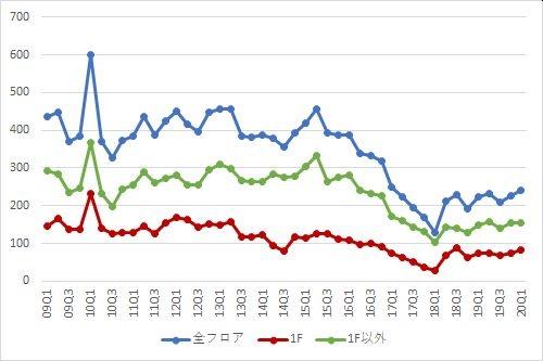 表参道エリアの募集件数の推移(期間:2009Q1~2020Q1)
