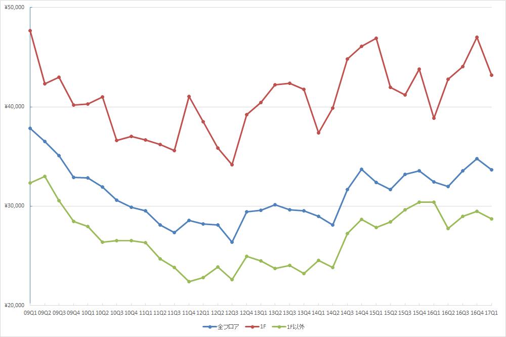 表参道エリアの1坪あたりの募集賃料の推移(期間:2009Q1~2017Q1) (単位:円/坪)(資料:ビーエーシー・アーバンプロジェクトの資料を基に日経BP総研 社会インフラ研究所が作成)